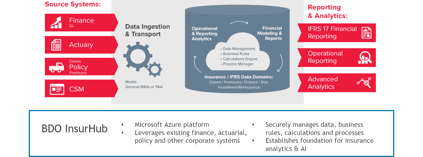 diagram of reporting and analytics for ifrs 17