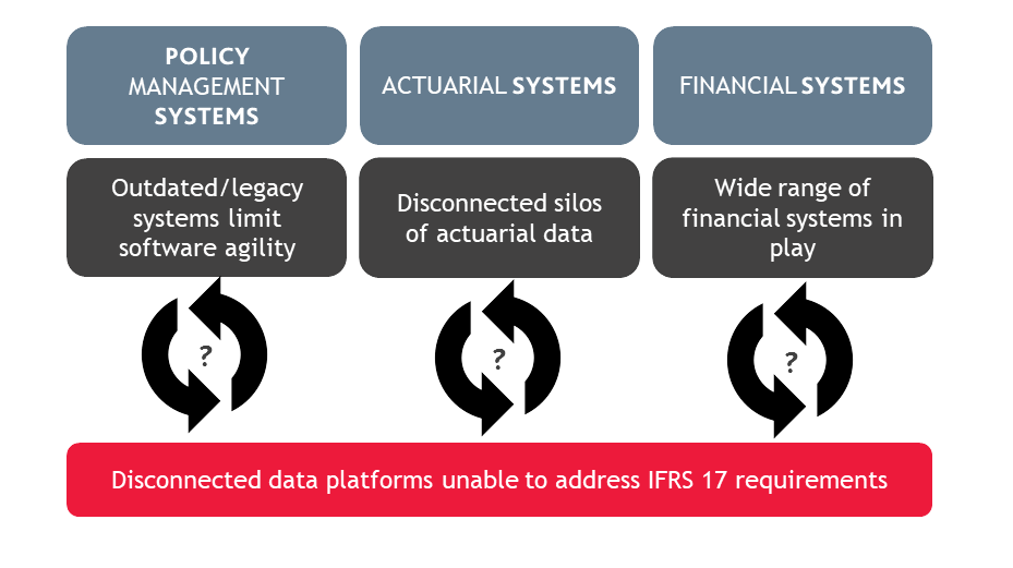 diagram of disconnected data platforms unable to address IFRS 17 requirements